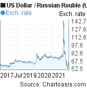 US Dollar to Russian Rouble (USD/RUB) 5 years forex chart, featured image