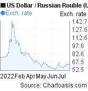 US Dollar to Russian Rouble (USD/RUB) 6 months forex chart, featured image