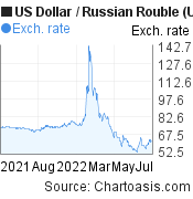 US Dollar to Russian Rouble (USD/RUB) forex chart, featured image