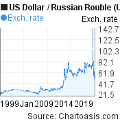 Historical US Dollar-Russian Rouble (USD/RUB) chart, featured image