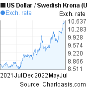 US Dollar to Swedish Krona (USD/SEK)  forex chart, featured image