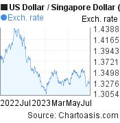 1 year USD-SGD chart. US Dollar-Singapore Dollar, featured image