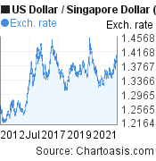 10 years USD-SGD chart. US Dollar-Singapore Dollar, featured image