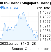 2 months USD-SGD chart. US Dollar-Singapore Dollar, featured image