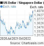 2 years USD-SGD chart. US Dollar-Singapore Dollar, featured image