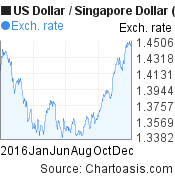 2016 USD-SGD chart. US Dollar-Singapore Dollar, featured image