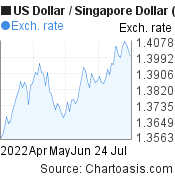 3 months USD-SGD chart. US Dollar-Singapore Dollar, featured image