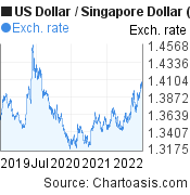 3 years USD-SGD chart. US Dollar-Singapore Dollar, featured image