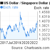 5 years USD-SGD chart. US Dollar-Singapore Dollar, featured image