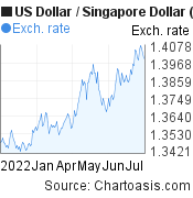 6 months USD-SGD chart. US Dollar-Singapore Dollar, featured image