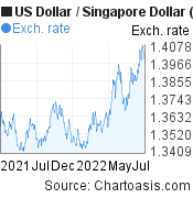 US Dollar to Singapore Dollar (USD/SGD) forex chart, featured image