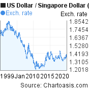 Historical USD-SGD chart. US Dollar-Singapore Dollar, featured image