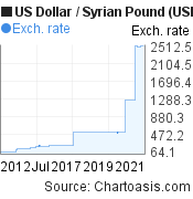 10 years US Dollar-Syrian Pound chart. USD/SYP graph, featured image
