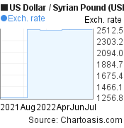 US Dollar-Syrian Pound chart. USD/SYP graph, featured image