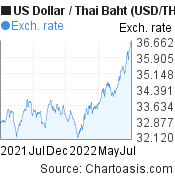US Dollar to Thai Baht (USD/THB) forex chart, featured image
