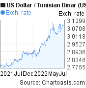 US Dollar to Tunisian Dinar (USD/TND) forex chart, featured image