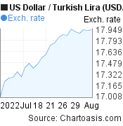 US Dollar to New Turkish Lira (USD/TRY) 1 month forex chart, featured image