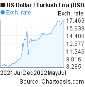 US Dollar to New Turkish Lira (USD/TRY) 1 year forex chart, featured image