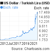 US Dollar to New Turkish Lira (USD/TRY) 10 years forex chart, featured image