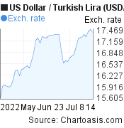 US Dollar to New Turkish Lira (USD/TRY) 2 months forex chart, featured image