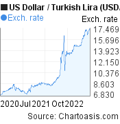US Dollar to New Turkish Lira (USD/TRY) 2 years forex chart, featured image