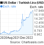US Dollar to Turkish Lira (USD/TRY) 2 years forex chart, featured image