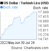 US Dollar to New Turkish Lira (USD/TRY) 3 months forex chart, featured image