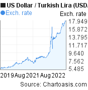 US Dollar to Turkish Lira (USD/TRY) 3 years forex chart, featured image