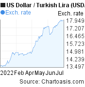US Dollar to New Turkish Lira (USD/TRY) 6 months forex chart, featured image