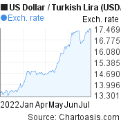 US Dollar to Turkish Lira (USD/TRY) 6 months forex chart, featured image