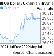US Dollar to Ukrainian Hryvnia (USD/UAH) 1 year forex chart, featured image