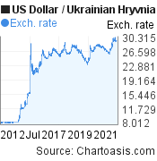 US Dollar to Ukrainian Hryvnia (USD/UAH) 10 years forex chart, featured image