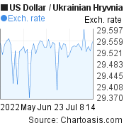 US Dollar to Ukrainian Hryvnia (USD/UAH) 2 months forex chart, featured image