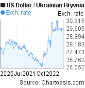 US Dollar to Ukrainian Hryvnia (USD/UAH) 2 years forex chart, featured image