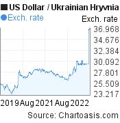 US Dollar to Ukrainian Hryvnia (USD/UAH) 3 years forex chart, featured image