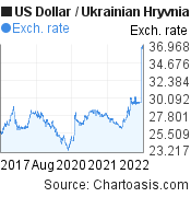 US Dollar to Ukrainian Hryvnia (USD/UAH) 5 years forex chart, featured image