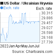 US Dollar to Ukrainian Hryvnia (USD/UAH) 6 months forex chart, featured image