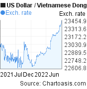 US Dollar to Vietnamese Dong (USD/VND) 1 year forex chart, featured image