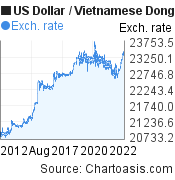 US Dollar to Vietnamese Dong (USD/VND) 10 years forex chart, featured image