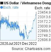 US Dollar to Vietnamese Dong (USD/VND) 2 years forex chart, featured image