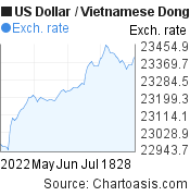 US Dollar to Vietnamese Dong (USD/VND) 3 months forex chart, featured image