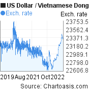 US Dollar to Vietnamese Dong (USD/VND) 3 years forex chart, featured image