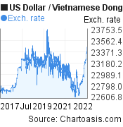 US Dollar to Vietnamese Dong (USD/VND) 5 years forex chart, featured image