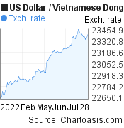 US Dollar to Vietnamese Dong (USD/VND) 6 months forex chart, featured image