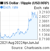US Dollar to Ripple (USD/XRP) 1 year forex chart, featured image