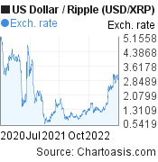 US Dollar to Ripple (USD/XRP) 2 years forex chart, featured image