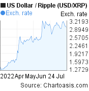US Dollar to Ripple (USD/XRP) 3 months forex chart, featured image