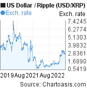 US Dollar to Ripple (USD/XRP) 3 years forex chart, featured image