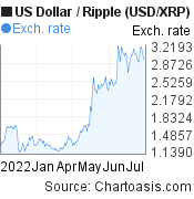 US Dollar to Ripple (USD/XRP) 6 months forex chart, featured image