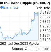 US Dollar to Ripple (USD/XRP)  forex chart, featured image